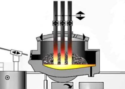 Primary Steel making Process & Modern Processes of Steel making