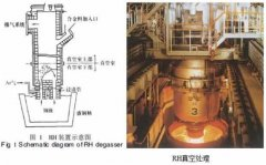 What is the Ladle Furnace?